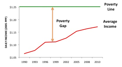 Poverty Gap