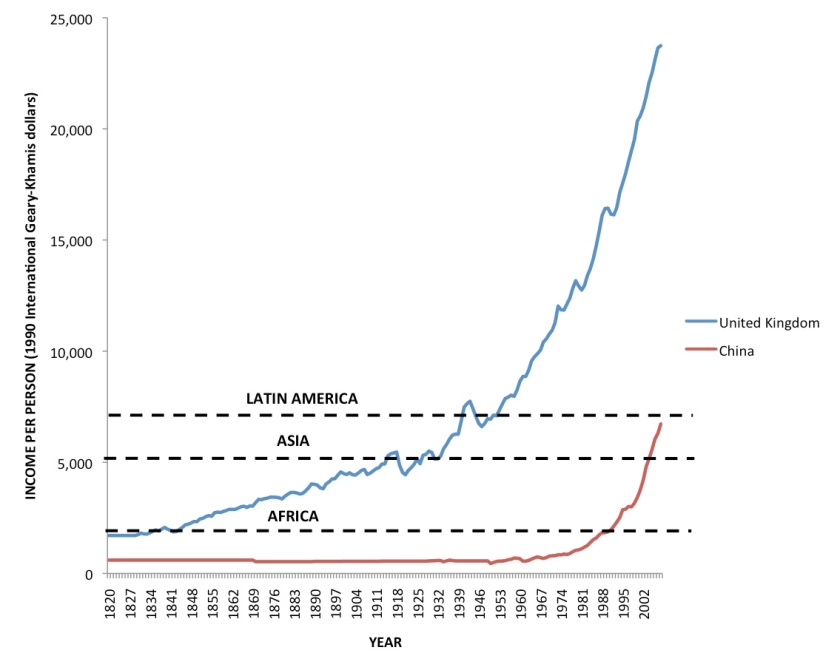 Income per person overtime