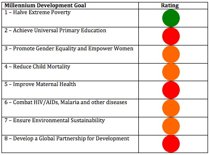 MDG Scorecard Table
