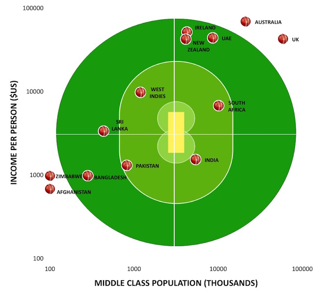 Cricket World Cup Chart copy