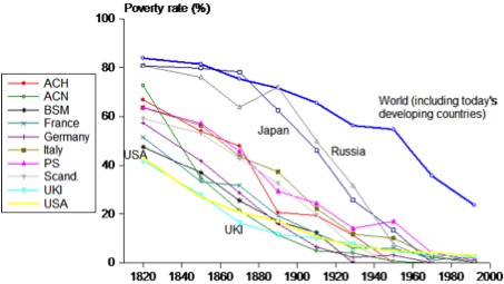 Historical poverty reduction
