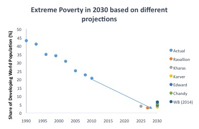 Projections of Poverty in 2030