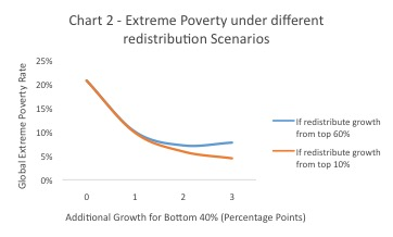 Extreme Poverty under different scenarios
