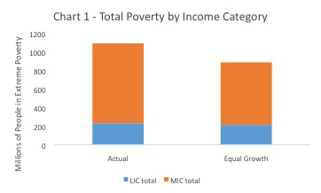 Total Poverty by Income Category