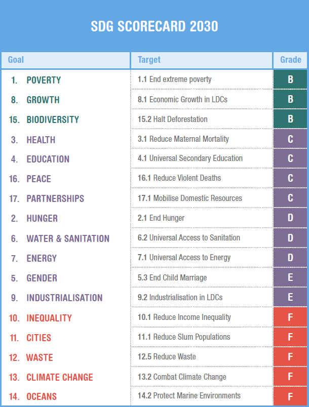 SDG-Scorecard-2030